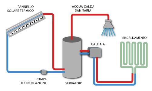 Solare termico impianti fotovoltaici preventivi e for Pex sistema di riscaldamento ad acqua calda