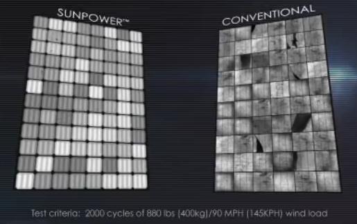 Confronto della parte anteriore di modulo Sunpower e di un modulo convenzionale dopo un pressure test