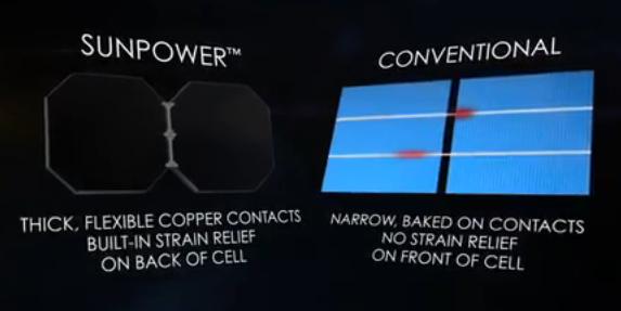 Confronto della parte anteriore di una cella Maxeon SunPower e una cella di un modulo fotovoltaico convenzionale