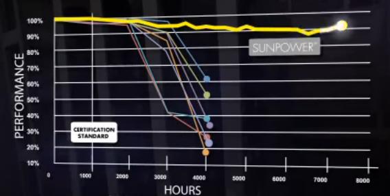 I moduli Sunpower mantengono la loro efficienza anche dopo severi test di laboratorio dove gli altri moduli falliscono