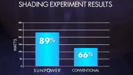 I pannelli Sunpower hanno una efficienza dell89 per cento in condizioni di parziale ombreggiamento mentre i moduli con tre diodi di bypass scendono al 66 per cento