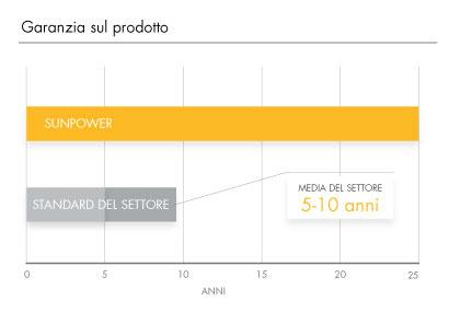 La garanzia di 25 anni sul prodotto moduli Sunpower