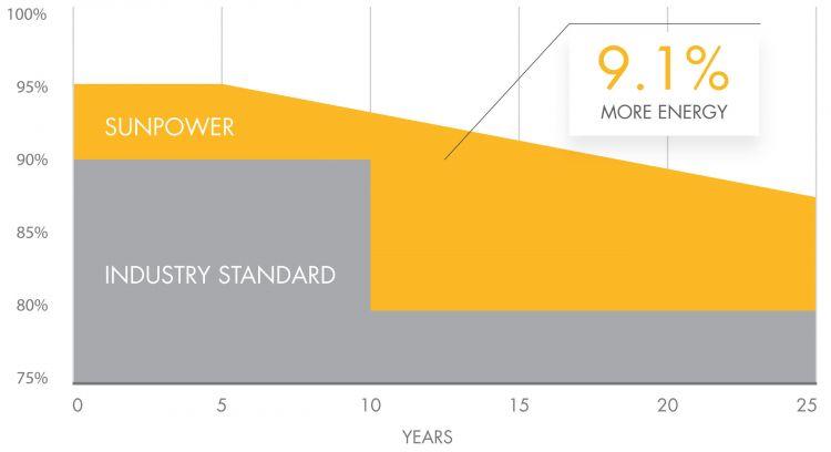 La garanzia di 25 anni sulla potenza dei moduli Sunpower