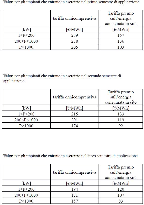 Quinto Conto energia Incentivi GSE FOTOVOLTAICO A CONCENTRAZIONE