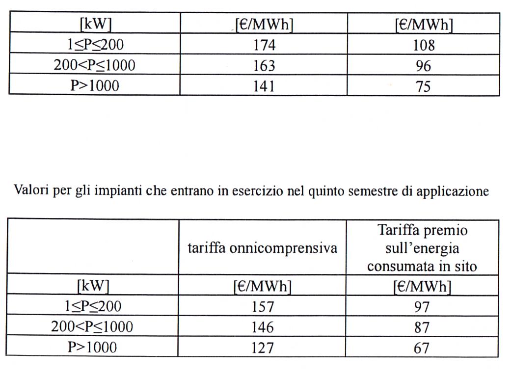 Quinto Conto energia Incentivi GSE IMPIANTI A CONCENTRAZIONE QUARTO QUINTO SEMESTRE