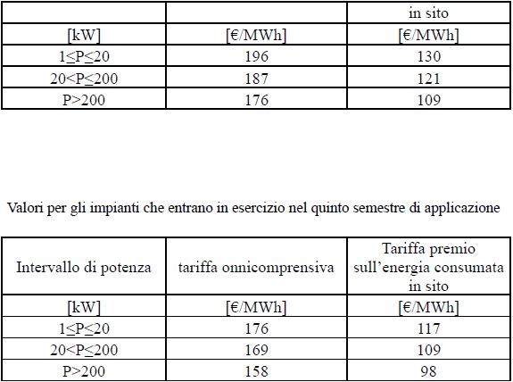 Quinto Conto energia Incentivi GSE IMPIANTI INTEGRATI E INNOVATIVI QUARTO QUINTO SEMESTRE