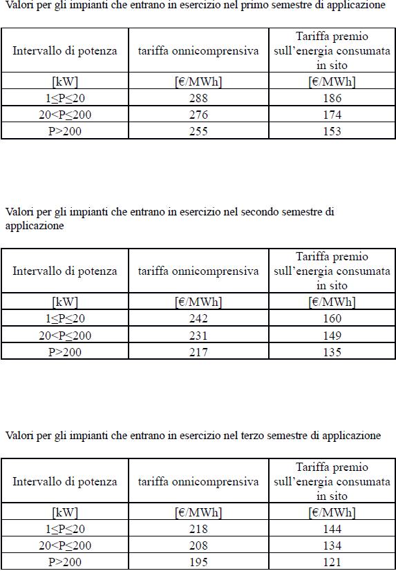 Quinto Conto energia Incentivi GSE IMPIANTI INTEGRATI E INNOVATIVI