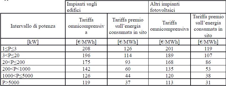 Quinto Conto energia Incentivi GSE Primo semestre