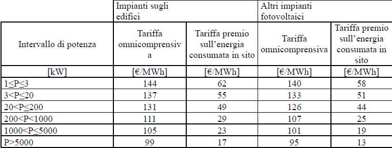 Quinto Conto energia Incentivi GSE QUARTO semestre