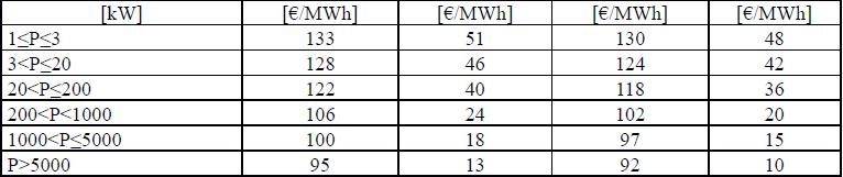 Quinto Conto energia Incentivi GSE QUINTO semestre