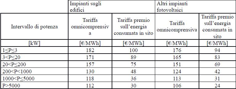 Quinto Conto energia Incentivi GSE Secondo semestre