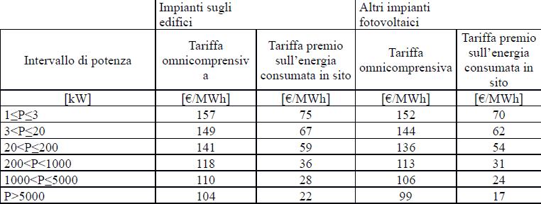 Quinto Conto energia Incentivi GSE TERZO semestre