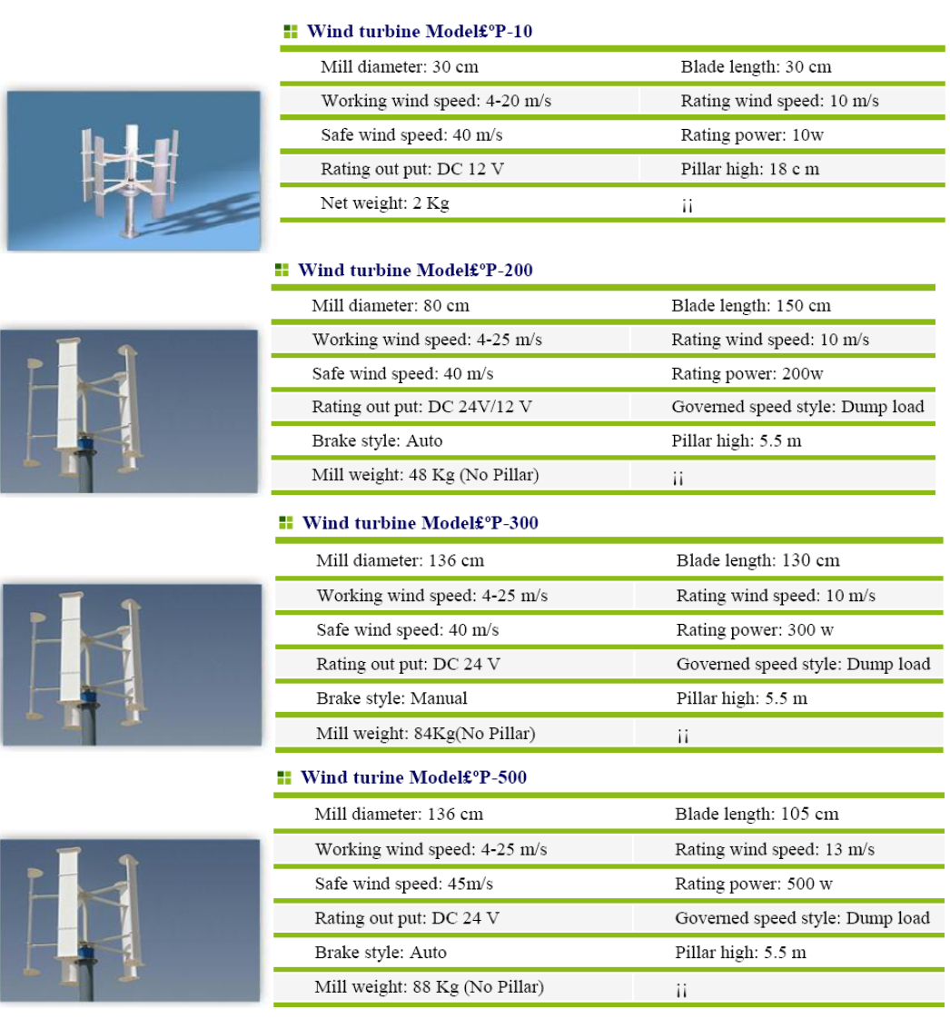 Vertical Axis Wind Turbines pale eoliche ad asse verticale 2