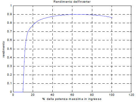 curve caratterisitche di rendimento degli inverter