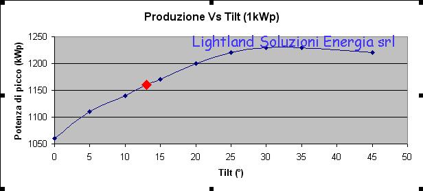 produzione impianti fotovoltaico Vs Tilt