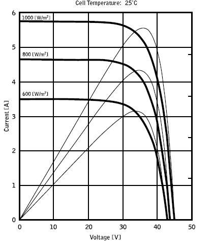 curve caratteristiche delle celle